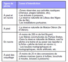 Zone d'interdiction